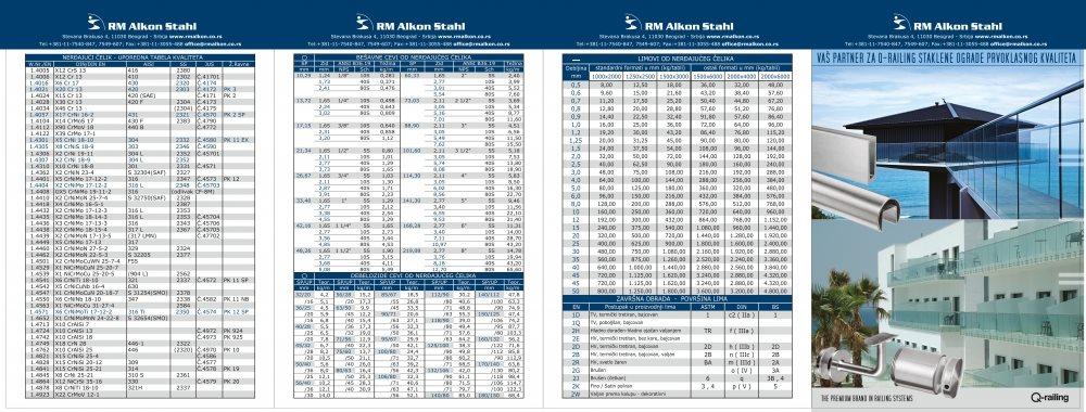 RM Alkon Stahl / Tabela (prospekt)